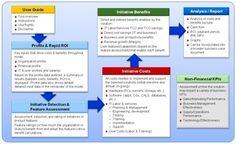 13 mejores im genes de business case business case template free stencils y sample resume - Business case ejemplo ...