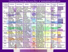 Physical side of emotions, Journey through the Cortex: Hatha Yoga, Cosmology and Consciousness