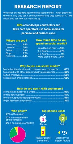 Research reveals how green industry companies are using social media