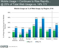 #mobilemarketing