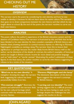 Checking Out Me History Poster by LessonChest - Teaching Resources - TES poster Checking Out Me History Poster English Literature Poems, Poems In English, English Writing, Teaching English, English Gcse Revision, Gcse English Language, Gcse Poetry Anthology, Checking Out Me History, Gcse Poems
