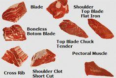 cortes de carne americanos - Buscar con Google