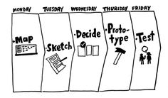 Design Sprint vs Design thinking, Agile, Scrum and Lean Startup. Design Thinking, Community Manager, Wireframe, Interaction Design Foundation, Map Sketch, Sketch Notes, User Centered Design, Alphabet, Innovation