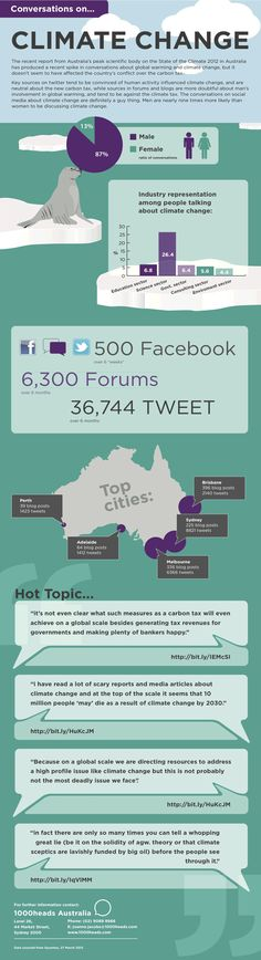 Social Marketers 1000 Heads have done some research into how we are discussing climate change and have put together this infographic