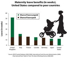 We pay plenty of lip service to motherhood in the U.S., but nothing when it comes to dollars and cents. This graph shows the paid and unpaid maternity leave benefits of a handful of countries. Guess which country is the only one not to guarantee ANY paid maternity leave time?