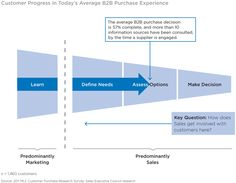 Customer Purchase Experience