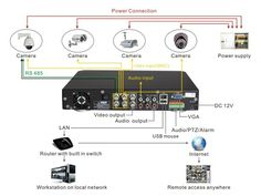 diagram of cctv installations | Wiring Diagram for CCTV System —DVR-H9104UV as an example