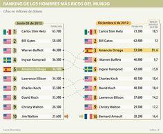 Ranking de los Hombres más Ricos del Mundo #Negocios