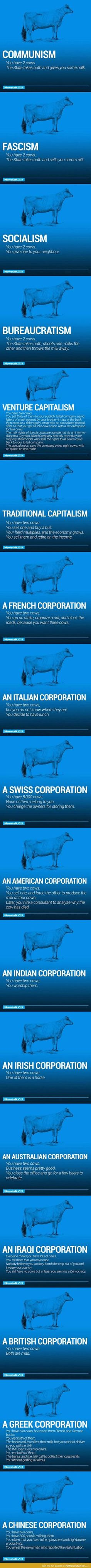 The World's Economy Explained With Just Two Cows