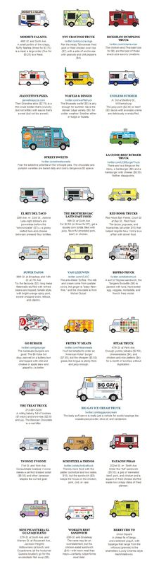 top 25 list, best food trucks in NYC, New York (note: from 2010) | article w/ links, webpage, more info: http://nymag.com/restaurants/cheapeats/2010/67139/