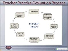 Charlotte Danielson Framework for Teaching-- from Wisconsin w/ printable slides AND a Youtube video