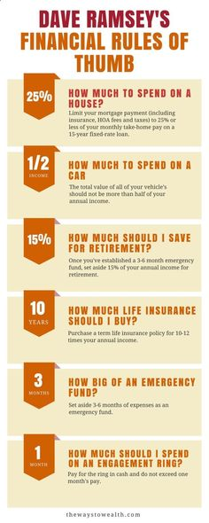 Useful financial rules of thumb from Dave Ramsey.