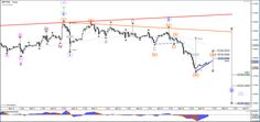 EUR/USD Builds Bull Flag Pattern or Bearish Channel