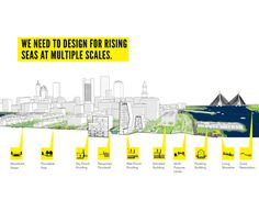 Designing for sea level rise at multiple scales. Landscape And Urbanism, Landscape Services, Landscape Design, Urban Design Diagram, Sea Level Rise, Flood Risk, Design Strategy, Design Competitions, Architecture Plan