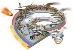 geolologic evolution -