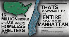 1.6 million people in the U.S. lived in #homeless shelters in 2010.