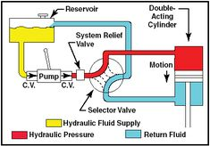 Auxiliary aircraft systems for the purpose of this overview are any system in the airplane that either support other essential systems or are systems that play another supportive role in the functioni Hydraulic Fluid, Hydraulic Cylinder, Hydraulic System, Mechanical Power, Mechanical Engineering, John Deere 3130, Diy Projects Engineering, Hydraulic Press Machine, Best Hacking Tools