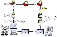 mécanisme de scellement du document
