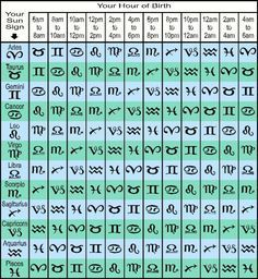 What S My Rising Sign Free Ascendant Calculator Tool Zodiac Star Signs What S My Rising Sign Astrology Zodiac