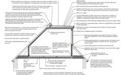 Typical section through a loft conversion with dormer flat roof