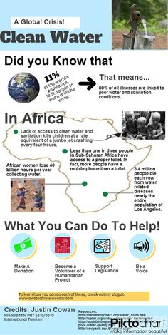 This info-graphic shows figures of just how many people around the world, especially in Africa, do not have access to clean water supplies.  To learn more about how you can help provide clean water supplies to people around the world please visit my blog at: http://awatercrisis.weebly.com/