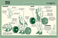 Know Your Lifts