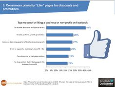 Lack of interest and over-sending are the top two reasons consumers do not open emails from a business or nonprofit