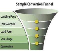 Understanding Your Own #WebsiteConversionAnalysis http://theinternetmarketingcentral.net/website-conversion-analysis/