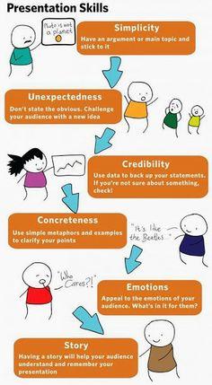 Presentation skills-no link, just the infographic.