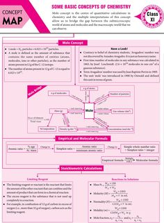 Basic concepts of chemistry Surface Chemistry Notes, Chemistry Basics, 11th Chemistry, Chemistry Study Guide, Chemistry Worksheets, Physics Notes, Chemistry Classroom, Chemistry Lessons, Physical Chemistry