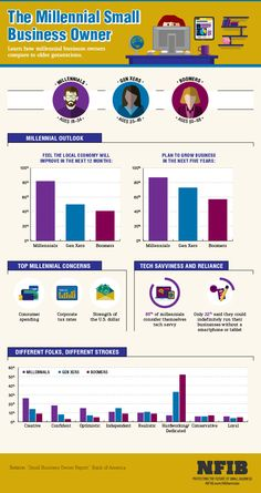 Infographic: The Millennial Small Business Owner | NFIB