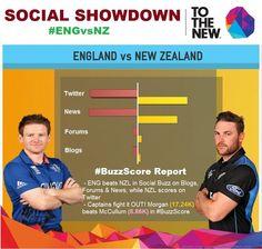#BuzzScore report is OUT! The #socialmedia Showdown previews the winner of #ENGvsNZ @ECB_cricket 53%  @BLACKCAPS 47%