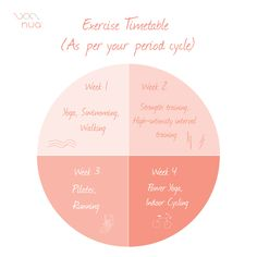 Exercise timetable for a healthier period Period Cycle, Indoor Cycling, Strength Training, Pilates, Exercise, Yoga, Workout, Photo And Video, Instagram