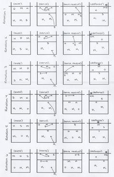 Pryor Volleyball: 5-1 Rotation