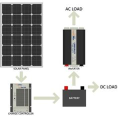 Sizing a Solar Power System - Web