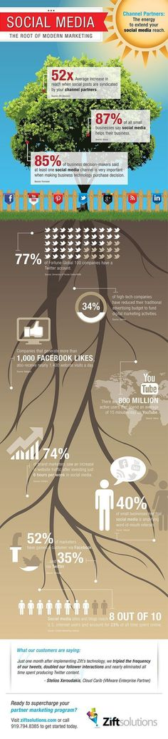 #SocialMedia  The root of modern #Marketing [infographic]   #SocialMedia  The root of modern #Marketing [infographic] Source by harlantytus  The post #SocialMedia  The root of modern #Marketing [infographic] appeared first on ATAK PORTAL.