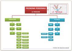 MAP PRONOMI PERSONALI - LE PERSONE - CLASSI SECONDE