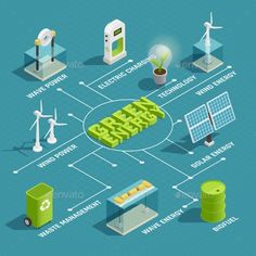 Buy Green Energy Technology Isometric Flowchart by macrovector on GraphicRiver. Green renewable energy production eco technology isometric flowchart with wind wave solar electric power generators v. Types Of Renewable Energy, Renewable Energy Projects, Green Technology, Energy Technology, Technology Design, Technology Logo, Technology Gadgets, Nikola Tesla, Biomass Energy