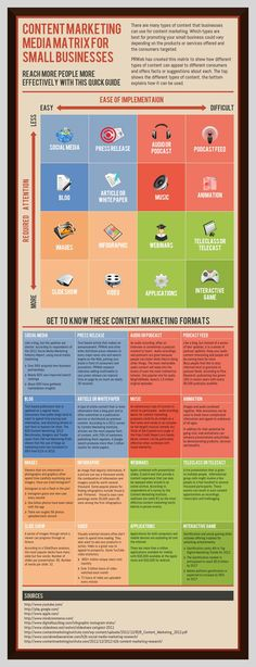 the content marketing infographics matrix. really good outline and breakdown of online marketing techniques and their difficulty levels. http://onestopinternetshop.net