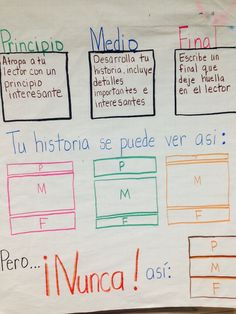 Dual Language Classroom, Bilingual Classroom, Bilingual Education, Spanish Anchor Charts, Anchor Charts First Grade, Spanish Grammar, Second Grade, Infographics, Sentences