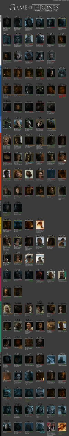 [EVERYTHING] Game of Thrones Character Status Chart - Season 5 Episode 10