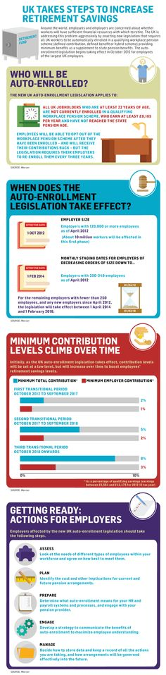 UK takes steps to increase retirement savings #auto-enrolment #HR #infographic
