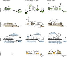 Carl S Sterner Toward the Green City Architecture Concept Diagram, Architecture Graphics, Green Architecture, Architecture Portfolio, Landscape Architecture, Sustainable Architecture, Architecture Design, Architecture Diagrams, Classical Architecture