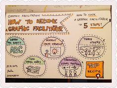 365 Creativity Facilitators: Graphic Facilitation: How to become a Graphic Facilitator? #59