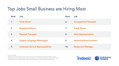 High Wage Jobs Top the List of Those Most Sought by Small Business - http://ityy.org/2017/05/12/high-wage-jobs-top-the-list-of-those-most-sought-by-small-business/