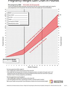 Pregnancy weight gain chart for normal range bmi