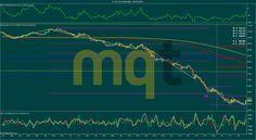 Soportes y resistencias semana 2-6 Febrero 2015 CRUDO (CL) http://www.masquetrading.com/mercado/Crudo.html