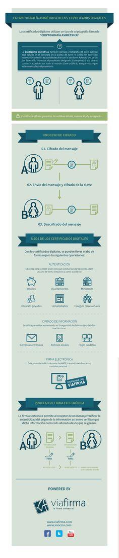 La criptografía asimétrica de los certificados digitales #infografia