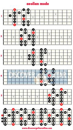 aeolian mode: 5 patterns | Discover Guitar Online, Learn to Play Guitar