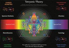 Tetryonic theory